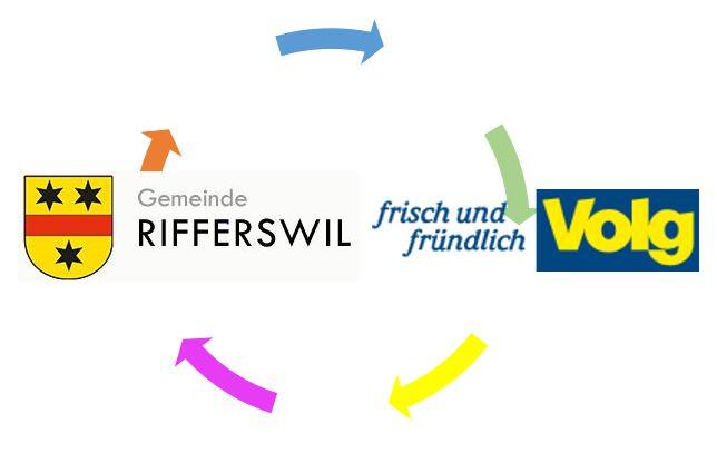 Kooperation Gemeinde - Volg Rifferswil